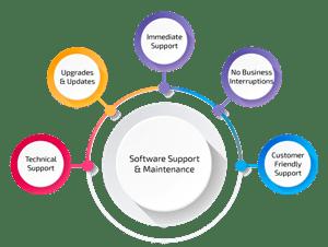 Dịch vụ bảo trì phần mềm là gì? Tại sao khách hàng nên gia hạn dịch vụ bảo trì phần mềm?