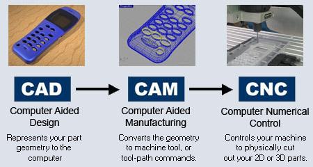 TỔNG QUAN CAD/CAM/CNC