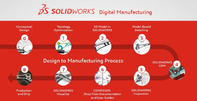 Hệ thống giải pháp phần mềm 3D SOLIDWORKS