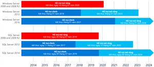 Microsoft ngừng hỗ trợ Windows Server và SQL Server 2008 & 2008 R2