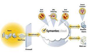 Symantec Email Security.cloud