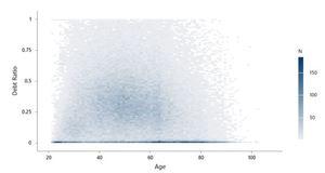 Minitab - Nhập dữ liệu của bạn cho Binned Scatterplot